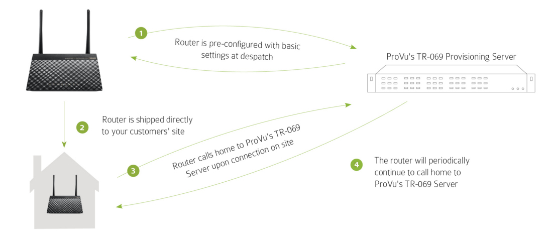 Router Provisioning diagram