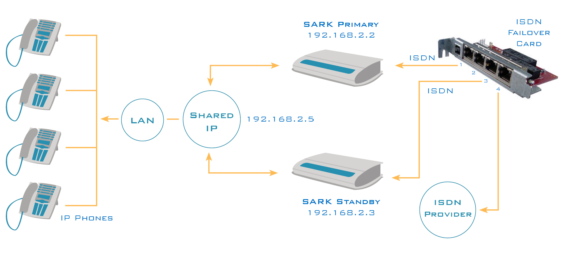 ISDN failover using Rhino failover cards in HA System
