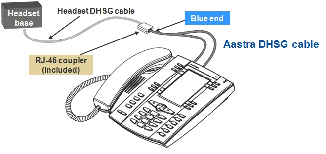 Aastra Wireless Headset Adaptor Connecting To The Gn