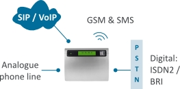 ISDN2, GSM, Analogue and VoIP