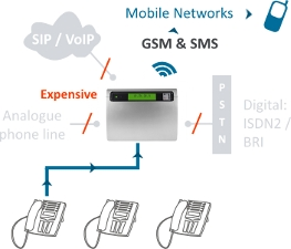 Combined PBX and GSM Gateway