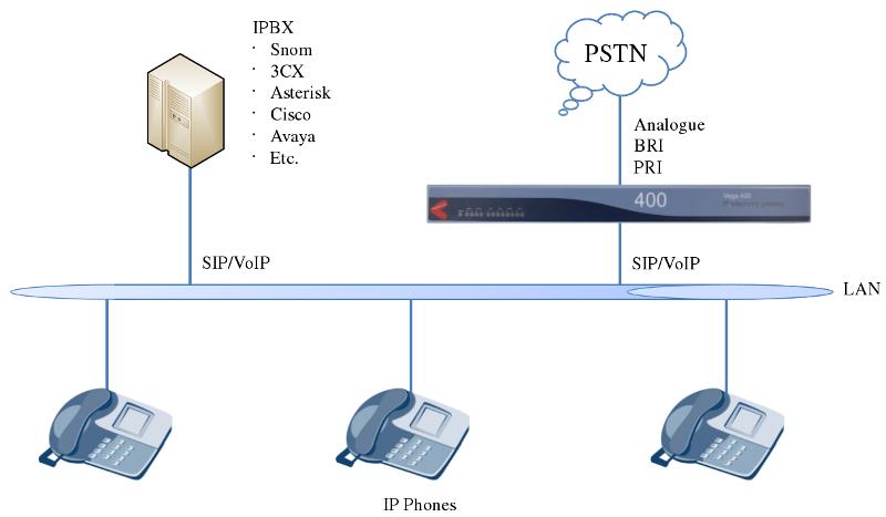 Sangoma Application Scenarios Pstn Trunking For Ip Pbx